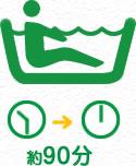 脳トレと入浴時間:約90分